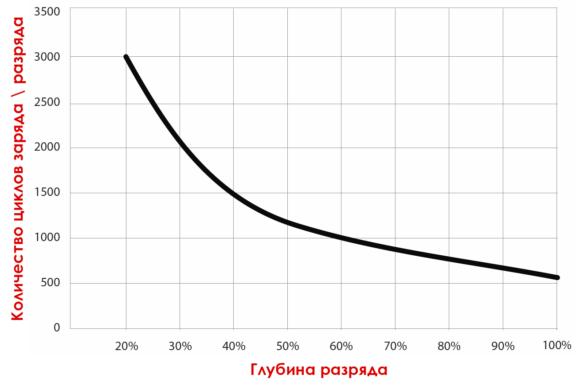 График срока службы батареи в зависимости от глубины разряда