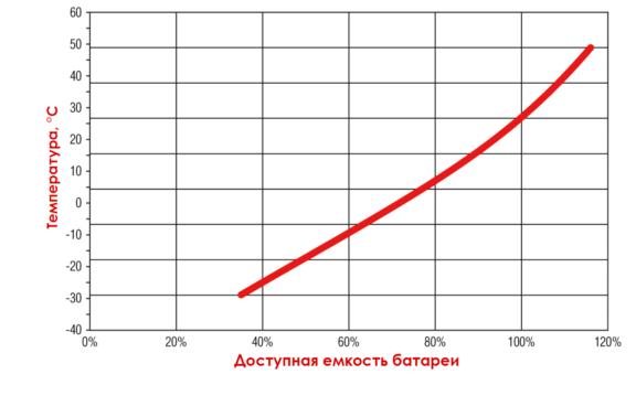 График емкости батареи в зависимости от температуры