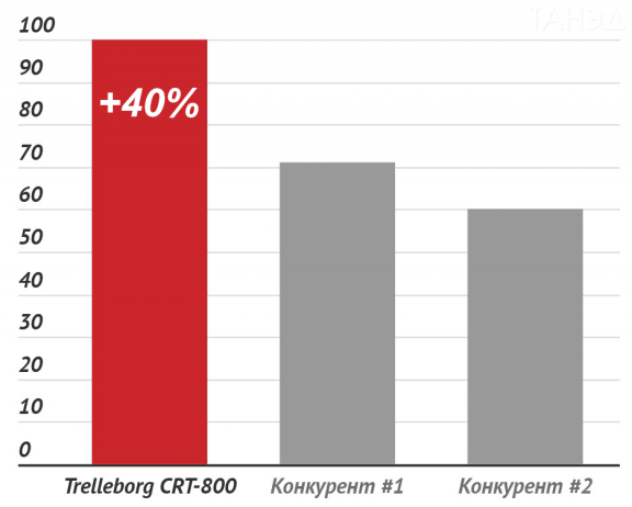 Сравнение относительного срока службы гусениц Trelleborg