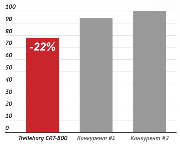 Сравнение уровня вибрации гусениц Trelleborg